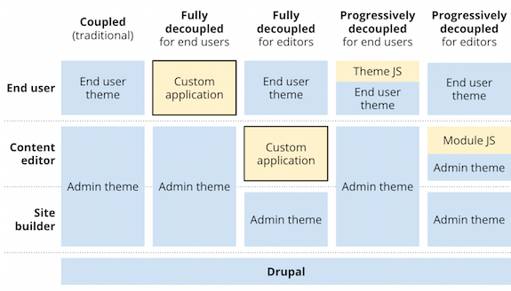 Should we decouple Drupal front end experiences?
