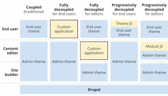 Should we decouple drupal front end experiences