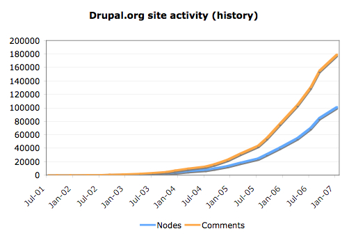 Site activity history absolute