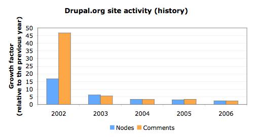 Site activity history relative