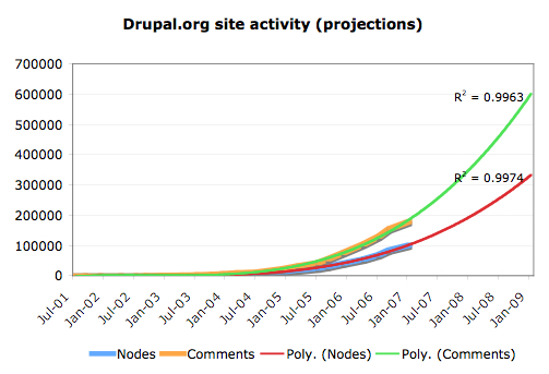 Site activity projections