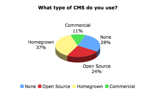 Sitepoint cms usage