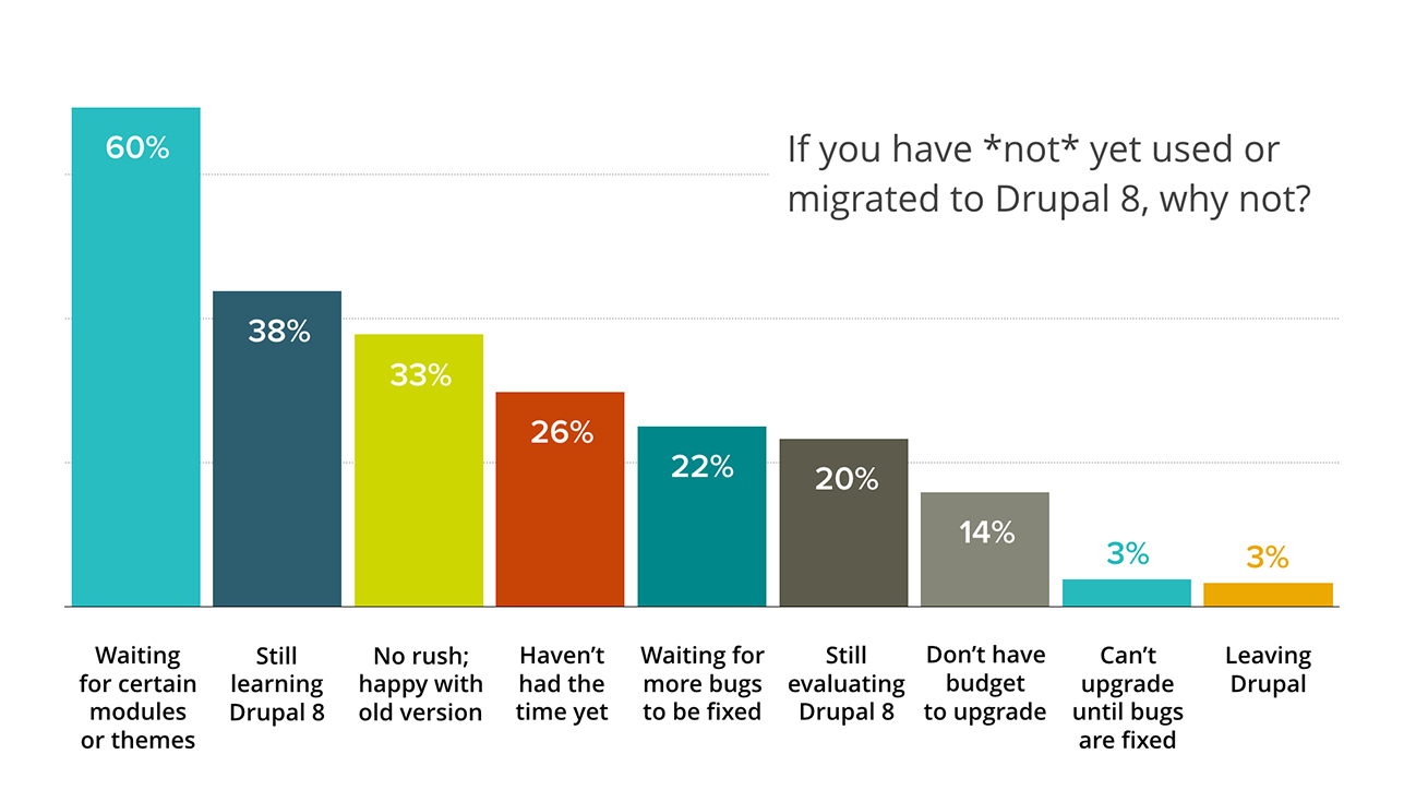 Survey drupal adoption