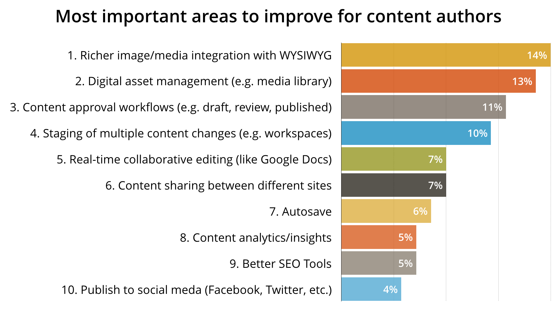 Top requests for content authors