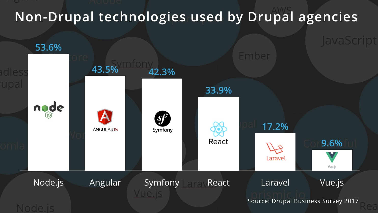 What other technologies do Drupal agencies use?