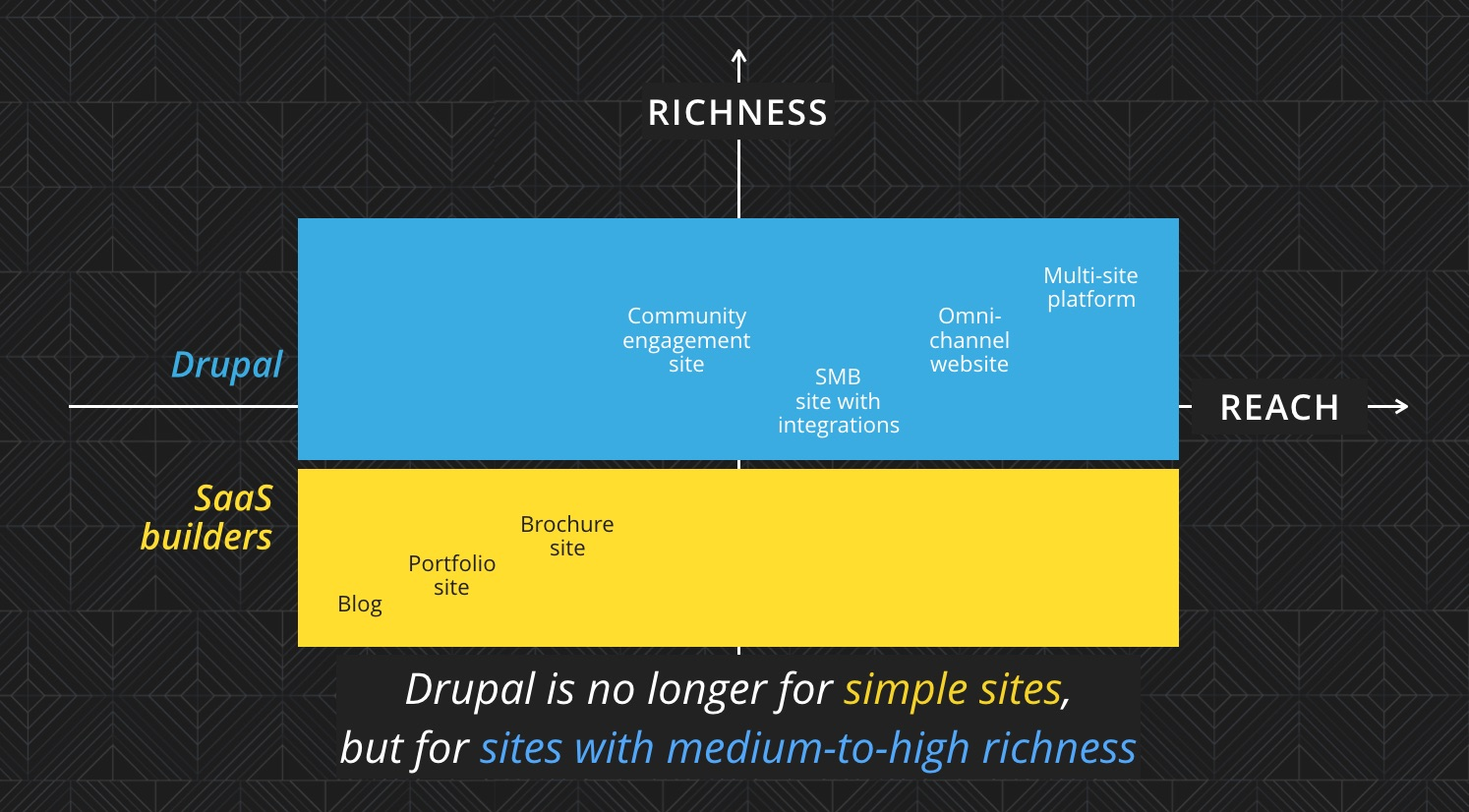 Drupal is no longer for simple sites, but for sites with medium-to-high richness