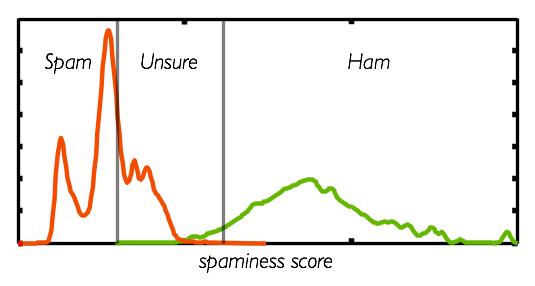 Spam versus ham